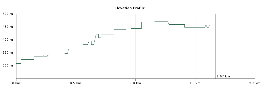 Msolwa Falls Elevation.